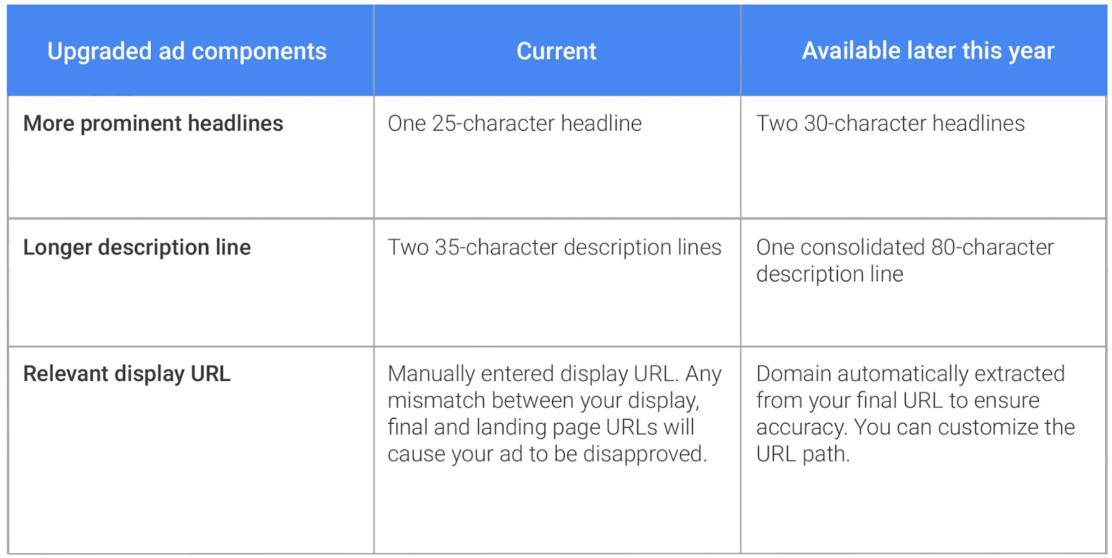 Google Expanded Text ADs Character Limit