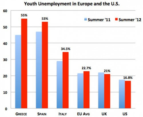 youth-unemployment-europe-us