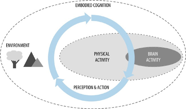 Simple overview of embodied cognition