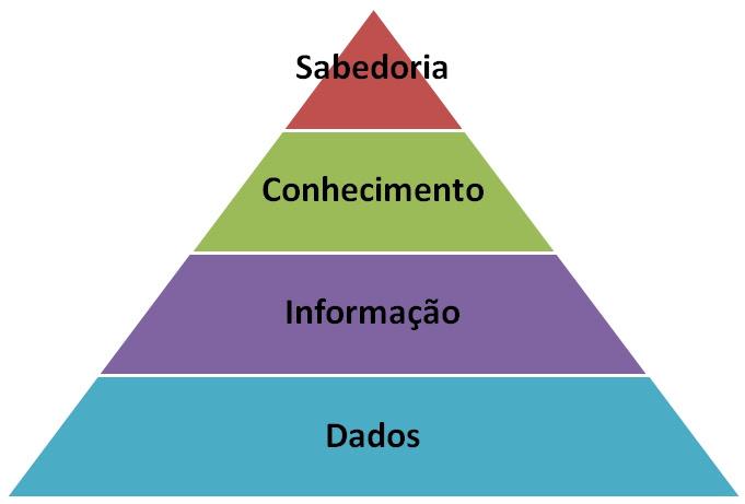 Resultado de imagem para conhecimento versus informação