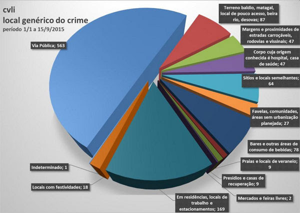 Gráfico mostra locais genéricos de crimes no RN