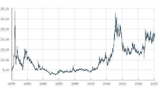 aktueller goldpreis 585 gramm in euro