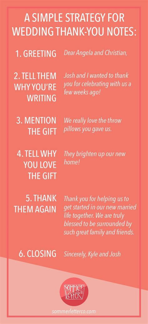 EVERYTHING YOU NEED TO KNOW ABOUT WRITING YOUR WEDDING