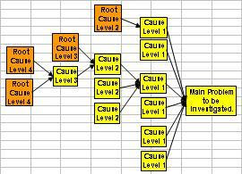 Root Cause Analysis Practical Tools