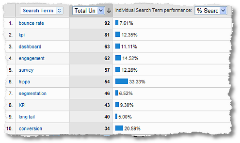 internal site search analysis