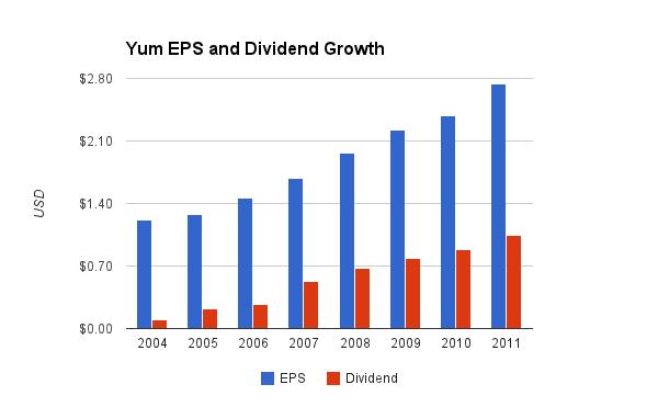 YUM Dividend Chart
