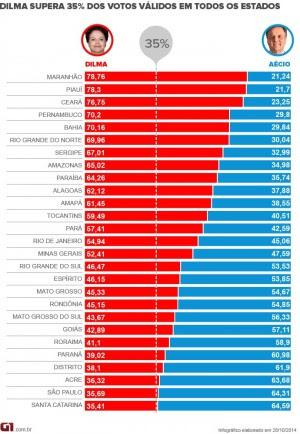 Maranhão foi o estado que mais votou em Dilma