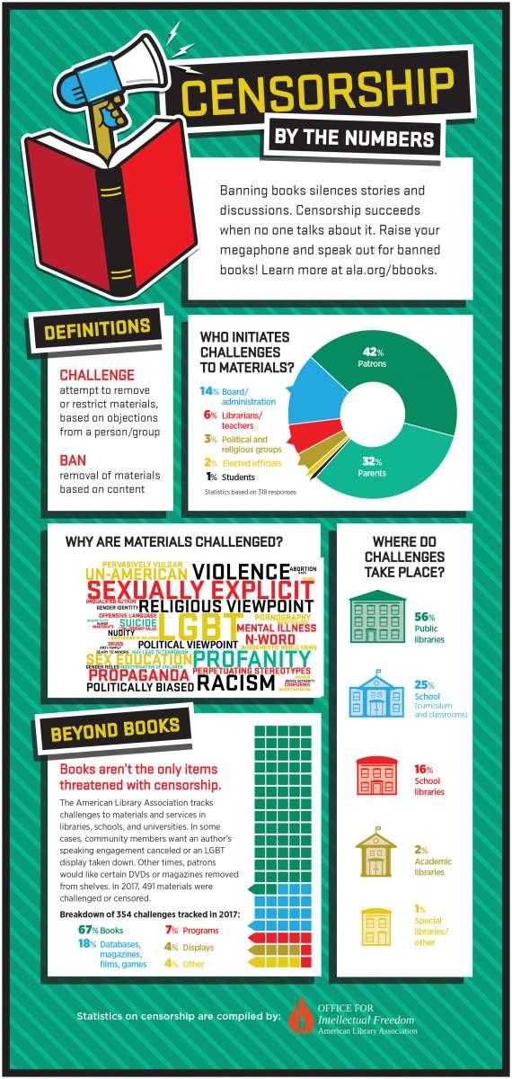 http://www.ala.org/advocacy/sites/ala.org.advocacy/files/content/OIF%20Infographic%20-%20June%20-%20Page%202.jpg