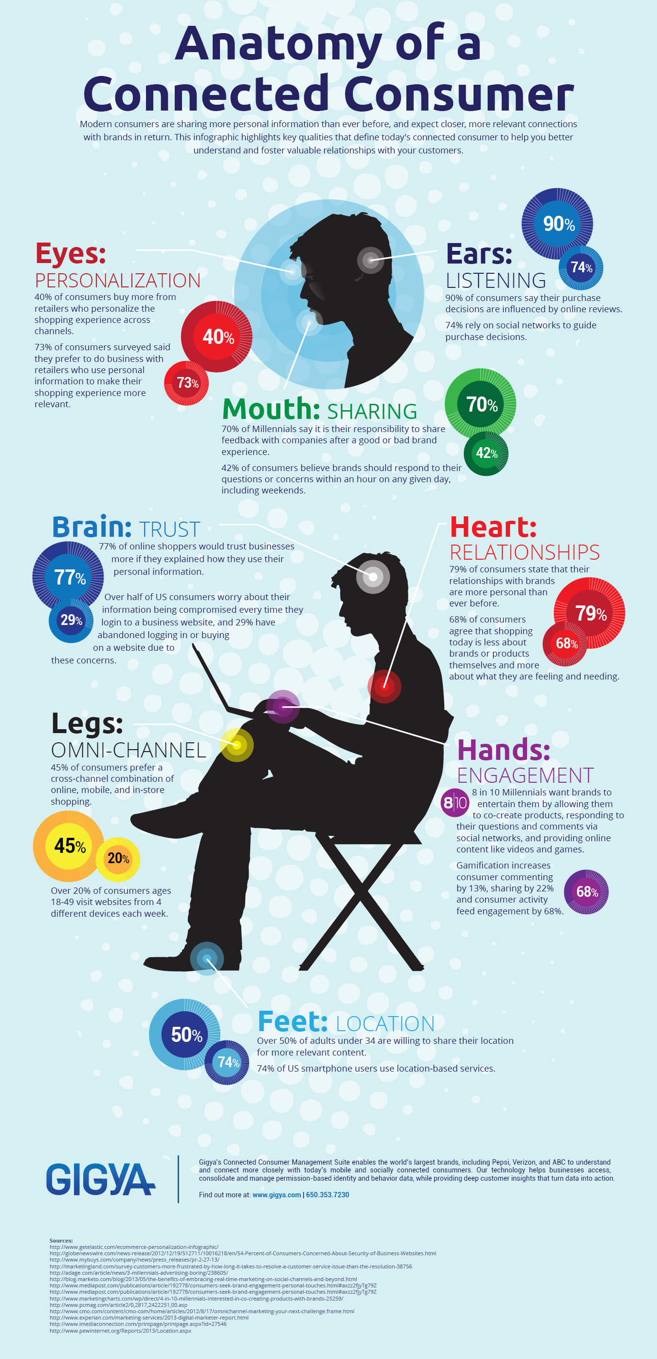 Infographic:   Anatomy Of A Connected Consumer [Infographic]