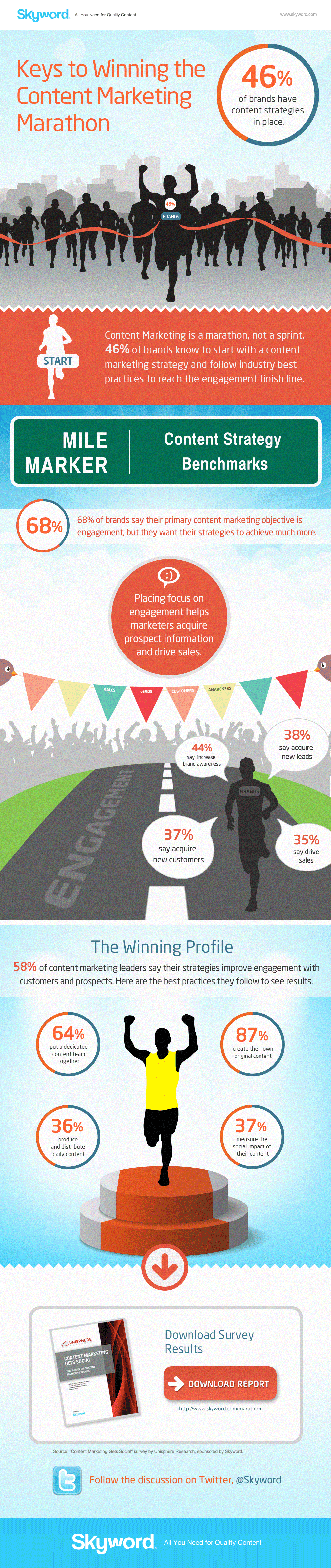 Keys to Winning the Content Marketing Marathon nfographic