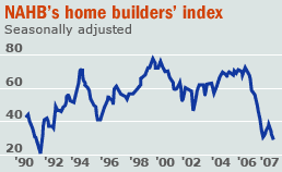 NAHB home builders index housing sentiment