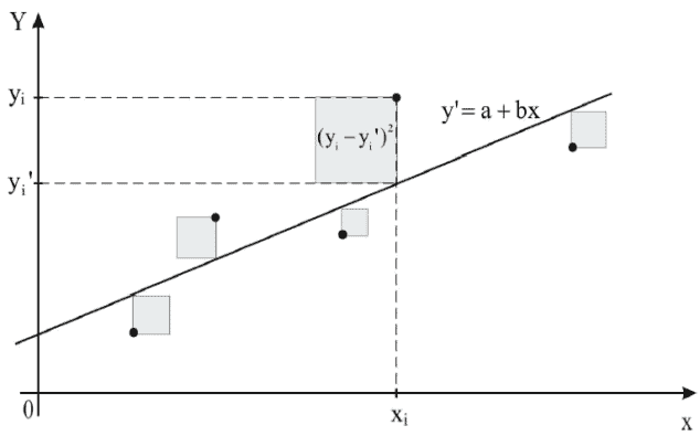 graph representation of the method of least squares