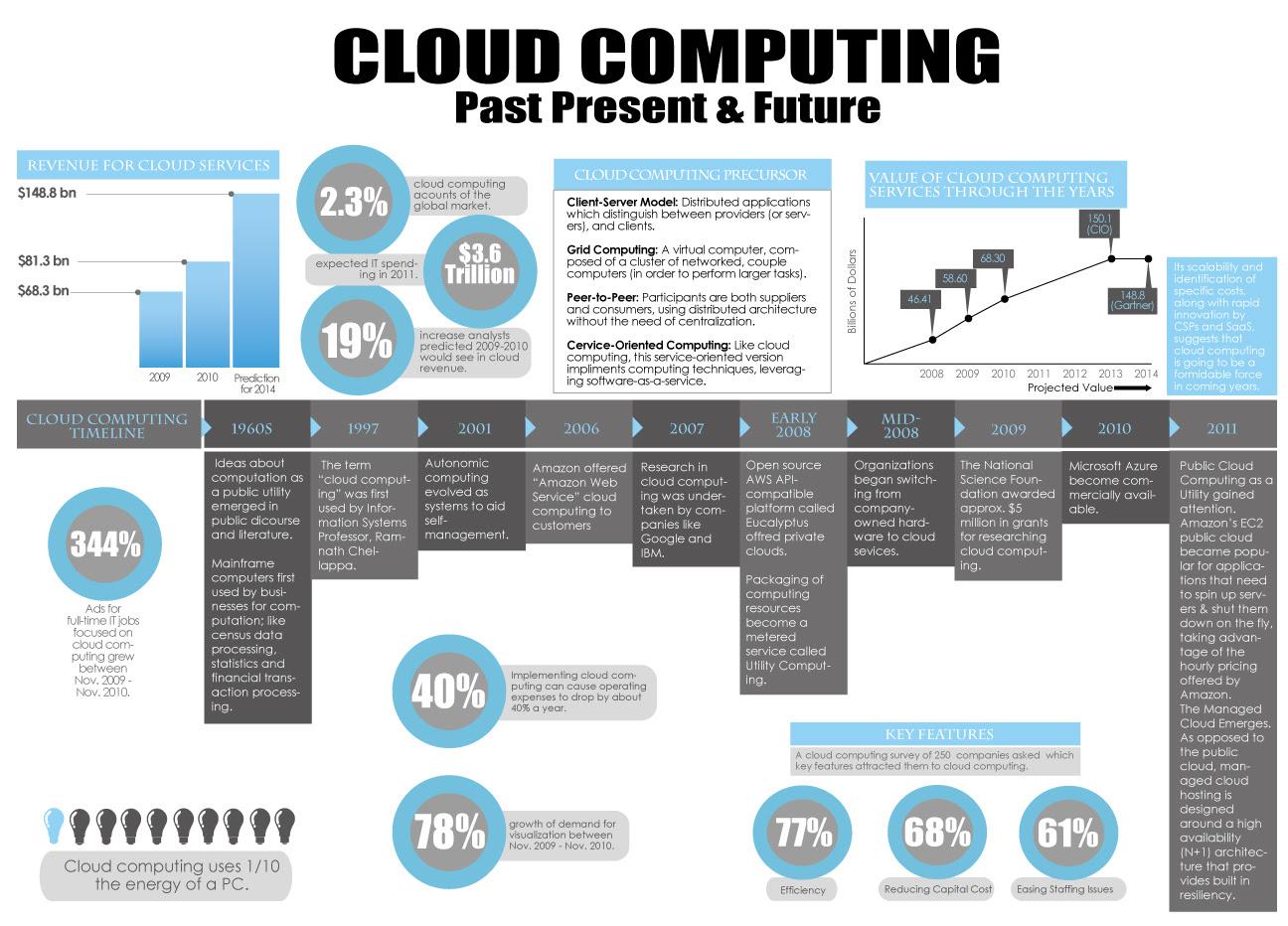 cloud computing - iPhone Repair Morristown NJ, iPhone ...