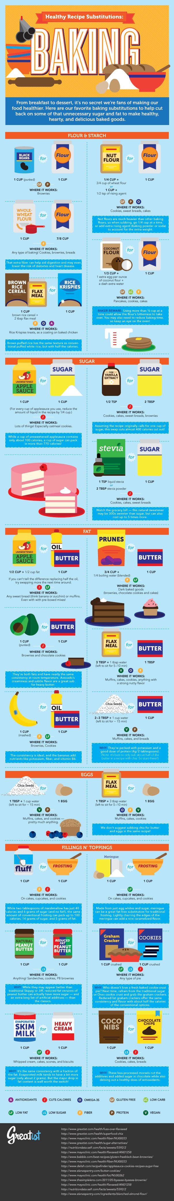 Infographic: Healthy Recipe Substitutions: Baking