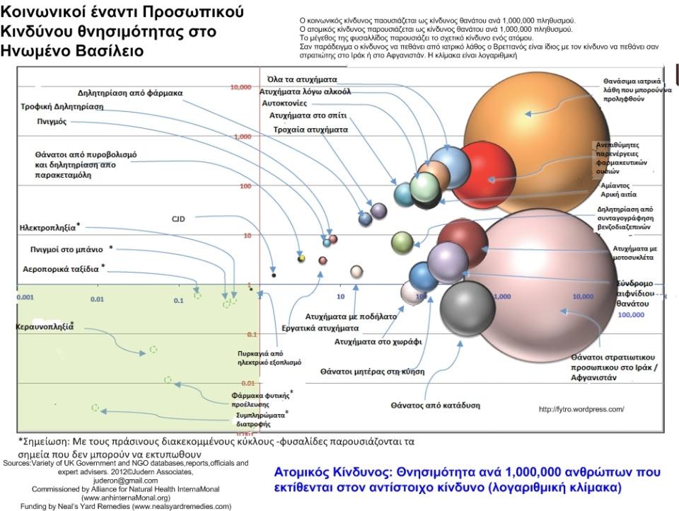UK relative risks of death bubble chart