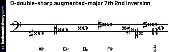basicmusictheory.com: D-double-sharp augmented-major 7th chord
