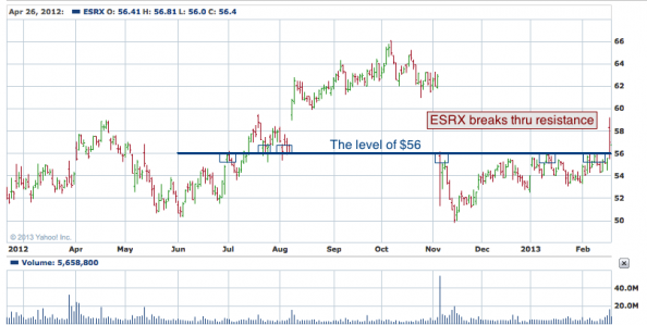 1-year chart of ESRX (Express Scripts Holding Company)