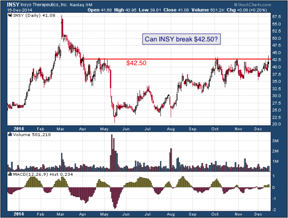 1-year chart of Insys (Nasdaq: INSY)