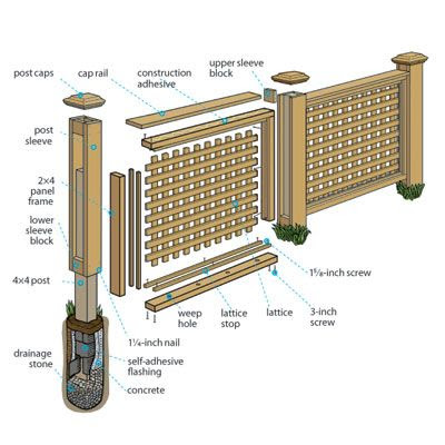 for building a yard-beautifying, wood lattice privacy fence ...