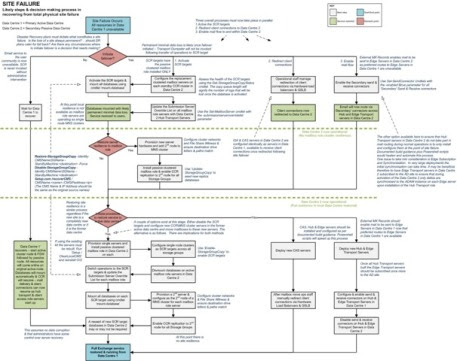 Total Site Failure Flowchart process planning