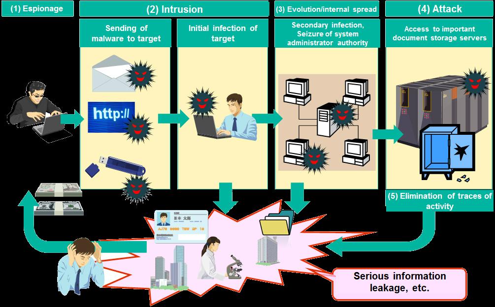 Sistemi e Reti - Tesina 2014-2015