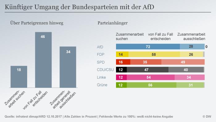 Infografik Künftiger Umgang der Parteien mit der AfD