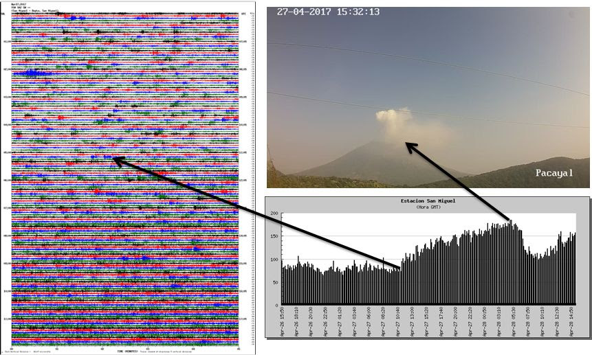 The gas pulse and seismic variations of Chaparrastique volcano in El Salvador, san miguel eruption gas, san miguel gas eruption, san miguel eruption gas 2017