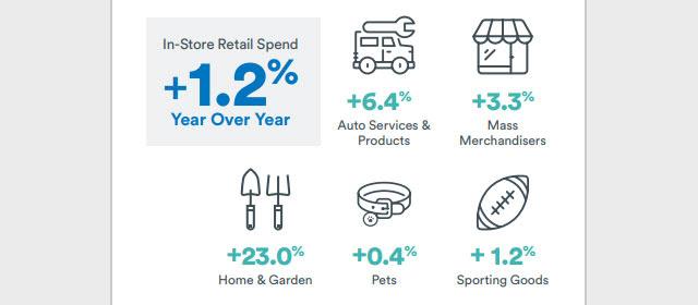 Cardlytics in-store retail spend