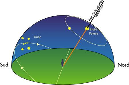 La Rotation De La Terre Et Le Mouvement Diurne Clea