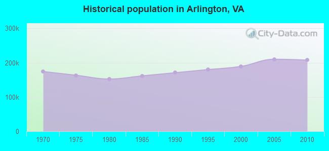 Cost Of Living Arlington Va