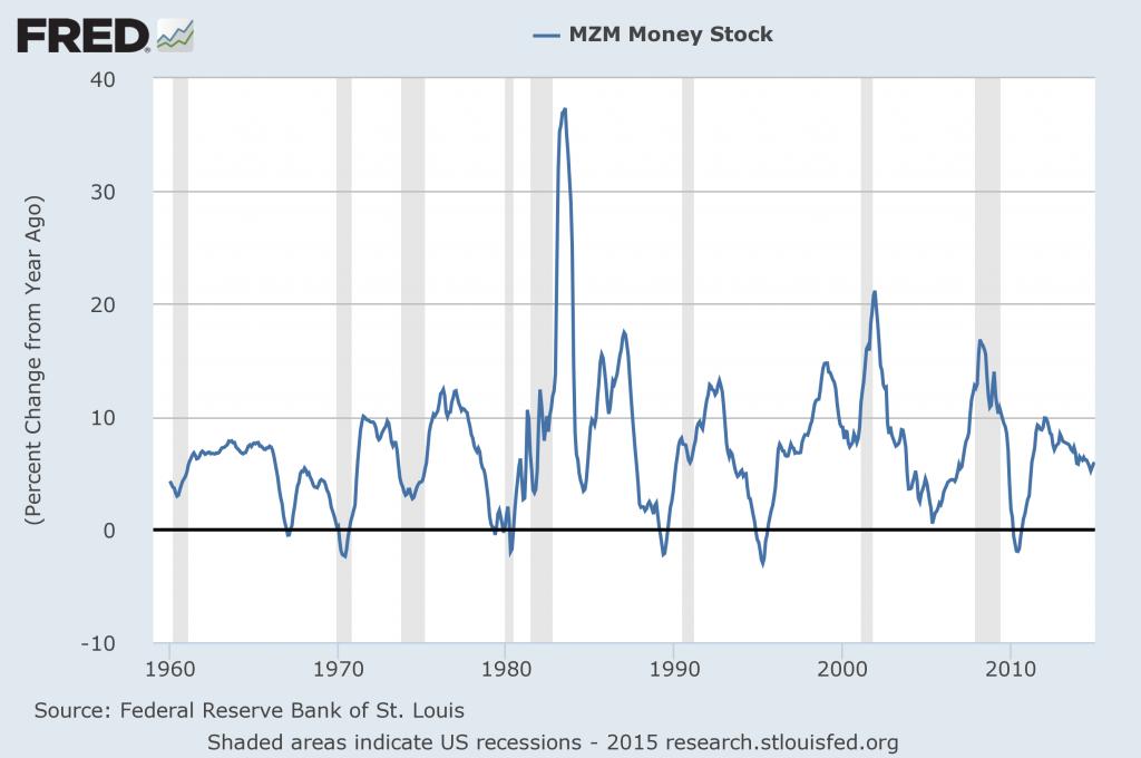 MZM seasonally adjusted percent change from year ago
