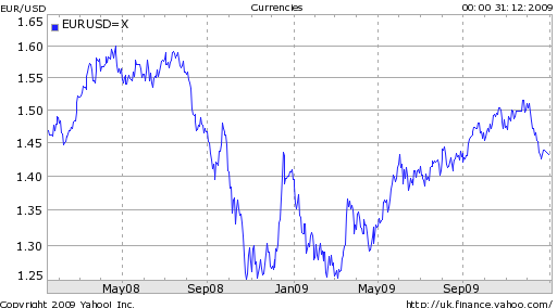 Forex In 2009 A Year In Review Forex Blog -
