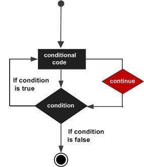 C# continue statement