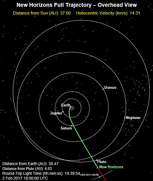 The green line marks the path traveled by the New Horizons spacecraft as of 10:00 AM, Pacific Standard Time, on February 2, 2017. It is 3.6 billion miles from Earth.