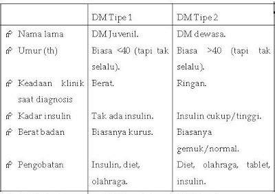 askep diabetes mellitus rikisurianto