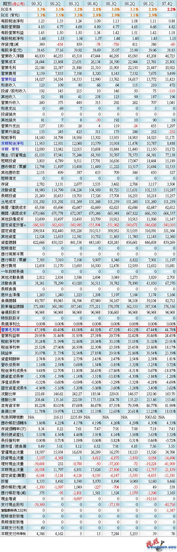 2412 中華電_季報