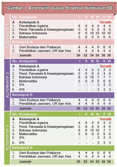 Struktur Kurikulum Tahun 2013