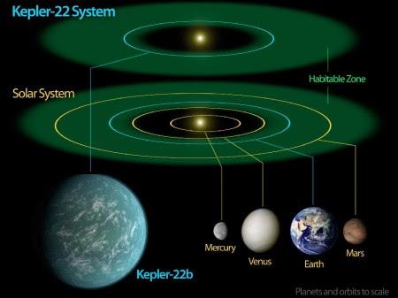 Diagrama de zonas habitables