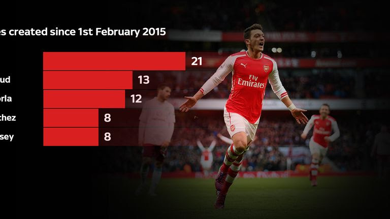 Premier League chances created by Arsenal players since February
