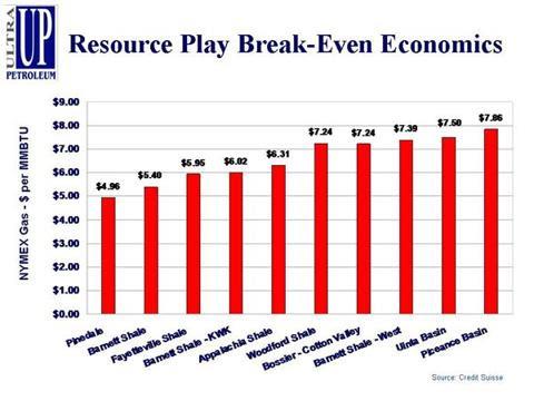 gas-play-break-even