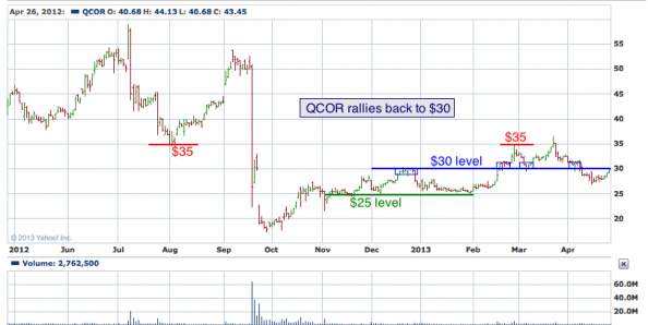 1-year chart of QCOR (Questcor Pharmaceuticals, Inc.)