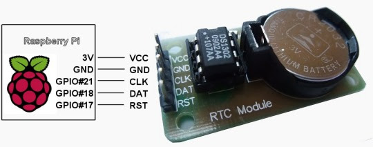 Technical Knowledge Overview  Raspberry Pi Real Time Clock