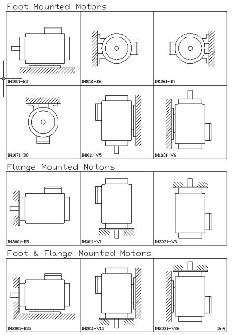 Motor Mounting Codes - Drives and Automation