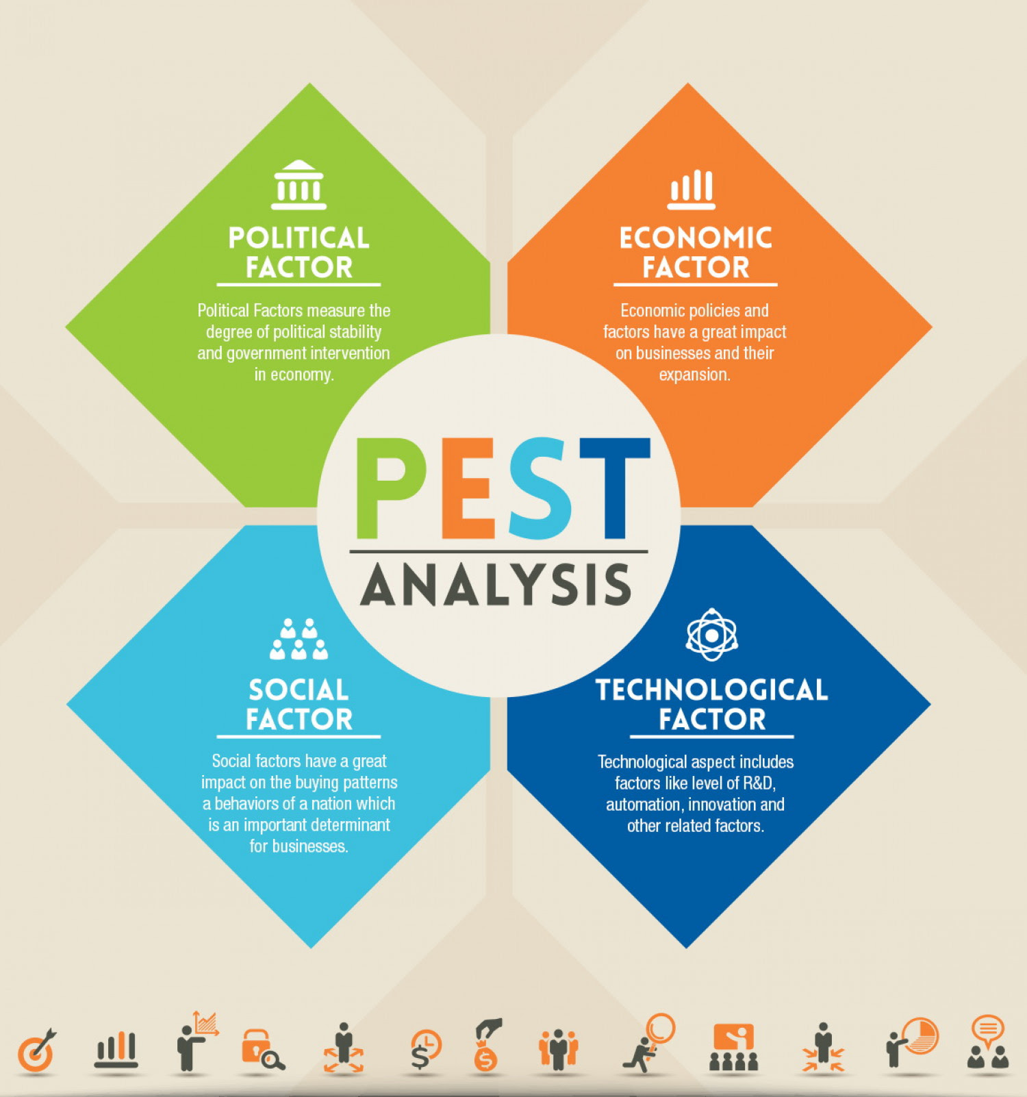 PEST ANALYSIS  Visual.ly