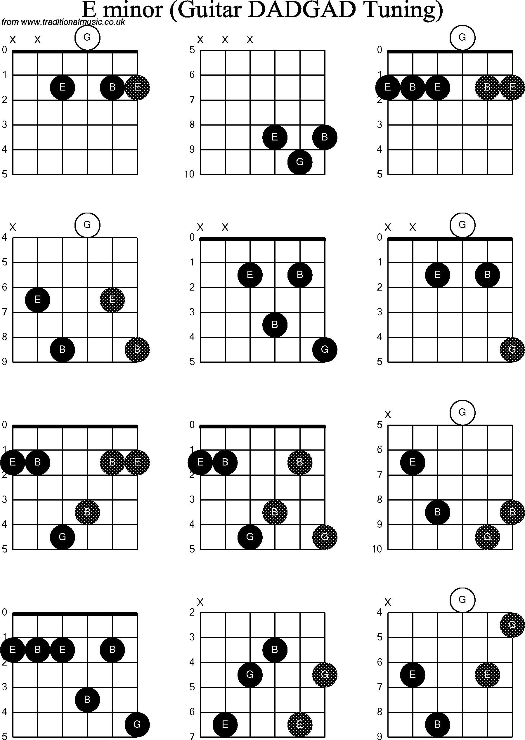 Famous E Chord Guitar Tuning Elaboration Beginner Guitar Piano