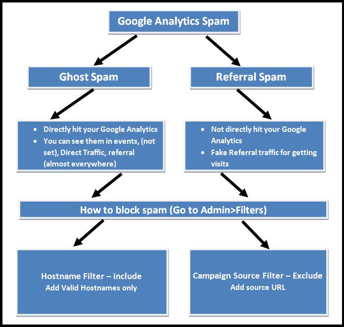 Google Analytics Spam Types
