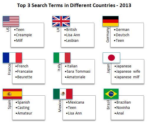 Palabras más buscadas paises