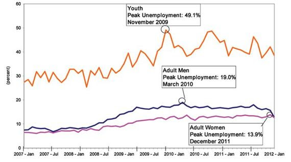 2013-12-05-youthunemployment.JPG