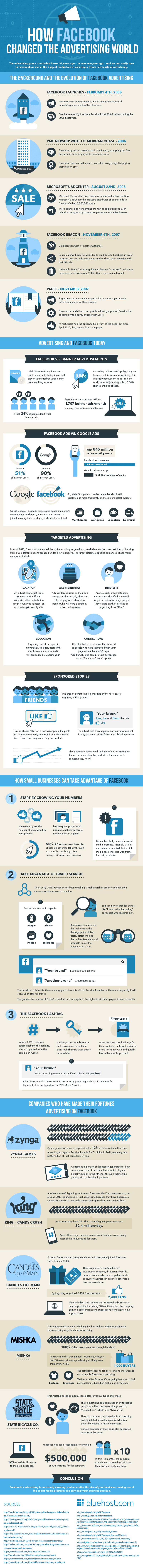 The Background And Evolution Of Facebook Advertising [INFOGRAPHIC]