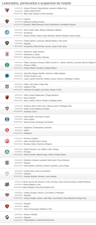 Suspensos e lesionados 17/08/2012 - 18° Rodada (Foto: Editoria de arte / Globoesporte.com)